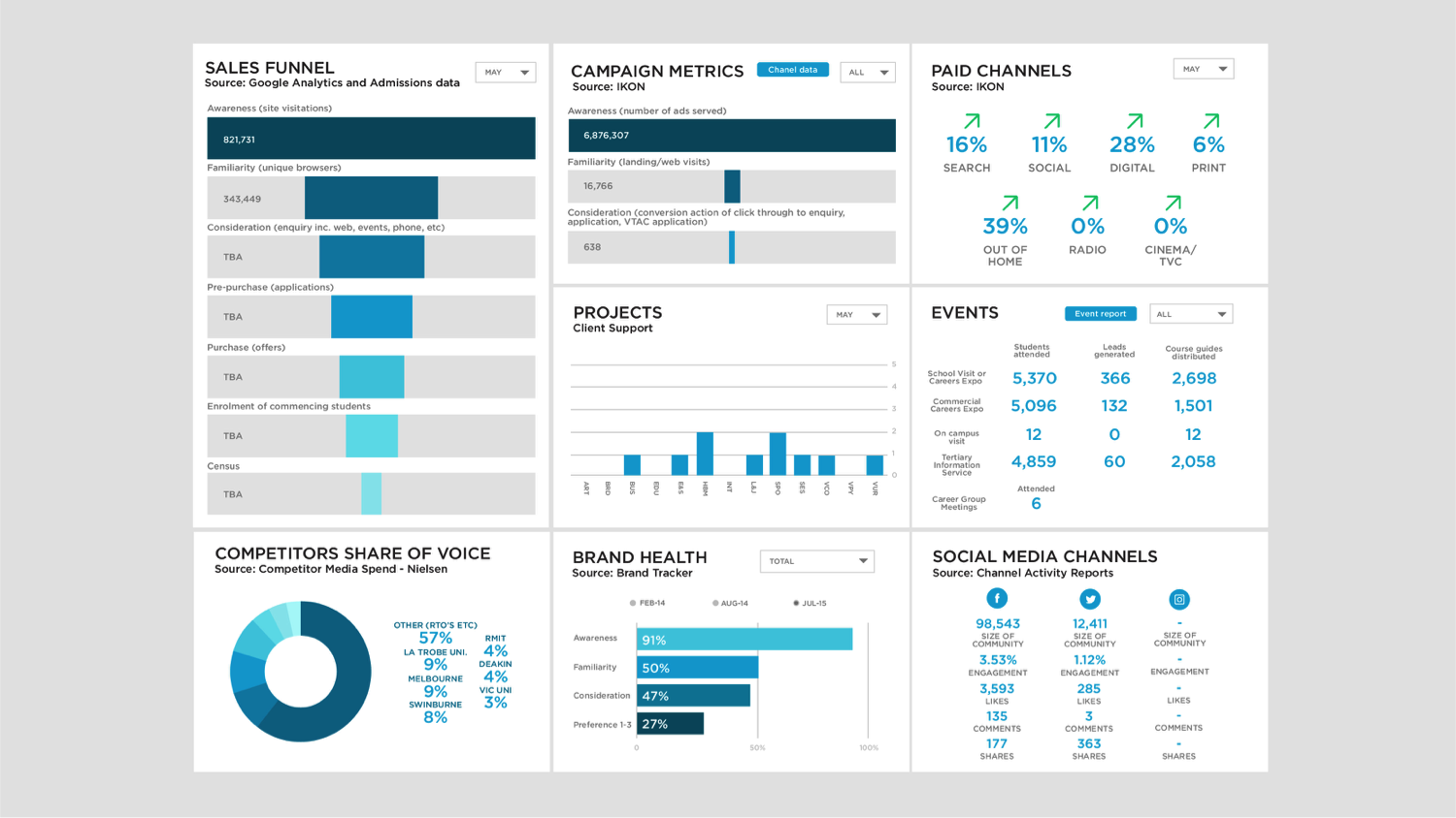 Marketing dashboard cfo dashboard operations dashboard digital